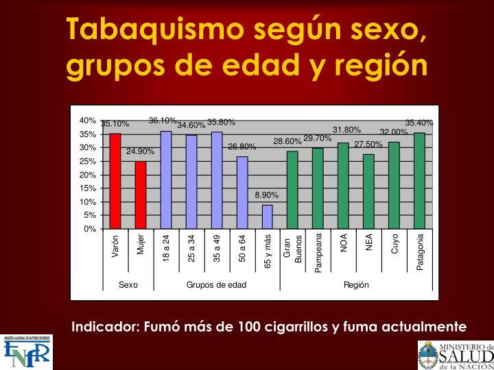 Tabaquismo según sexo, grupos de edad y región
