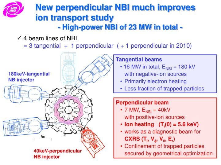 New perpendicular NBI much improves