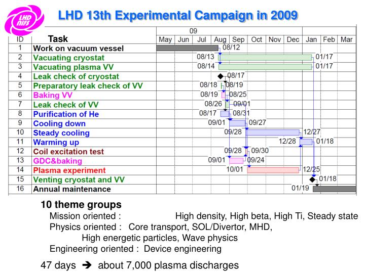 LHD 13th Experimental Campaign in 2009