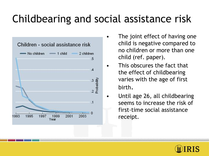 Childbearing and social assistance risk