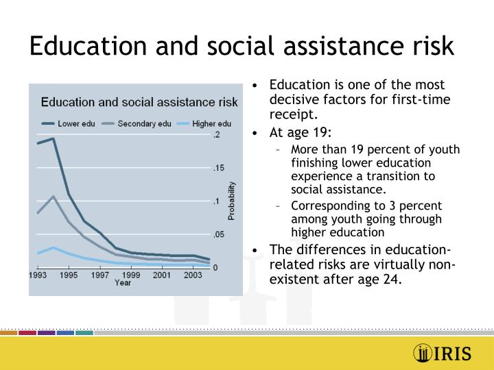 Education and social assistance risk