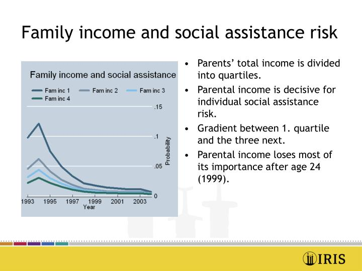 Family income and social assistance risk