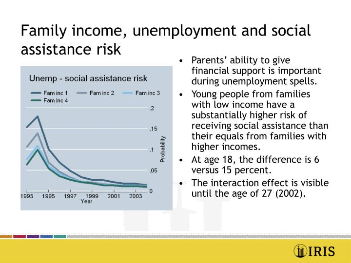 Family income, unemployment and social assistance risk