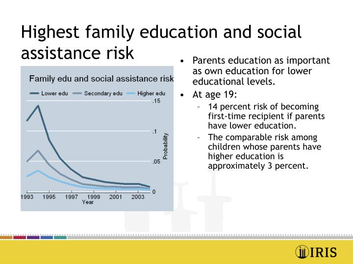 Highest family education and social assistance risk
