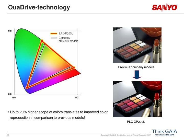 QuaDrive-technology