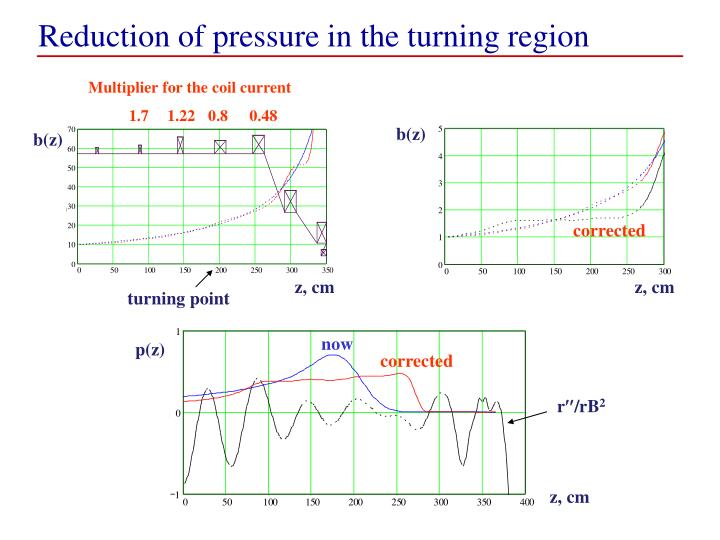 Reduction of pressure in the turning region