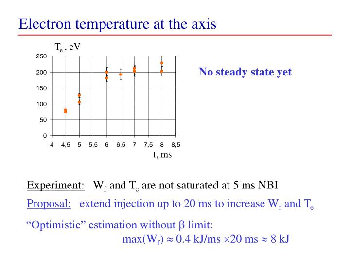 Electron temperature at the axis