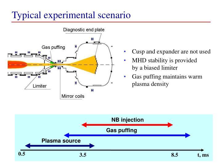 Typical experimental scenario