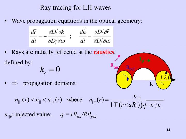 Ray tracing for LH waves