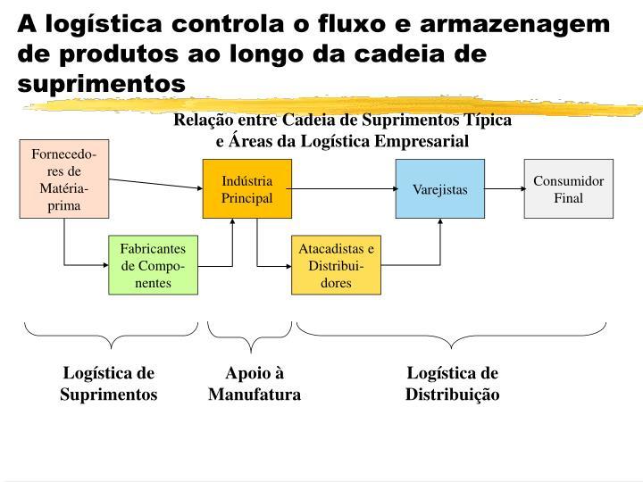 A logística controla o fluxo e armazenagem de produtos ao longo da cadeia de suprimentos