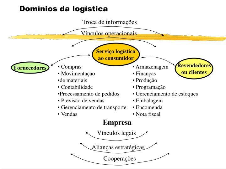 Domínios da logística