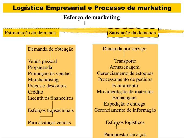 Logística Empresarial e Processo de marketing