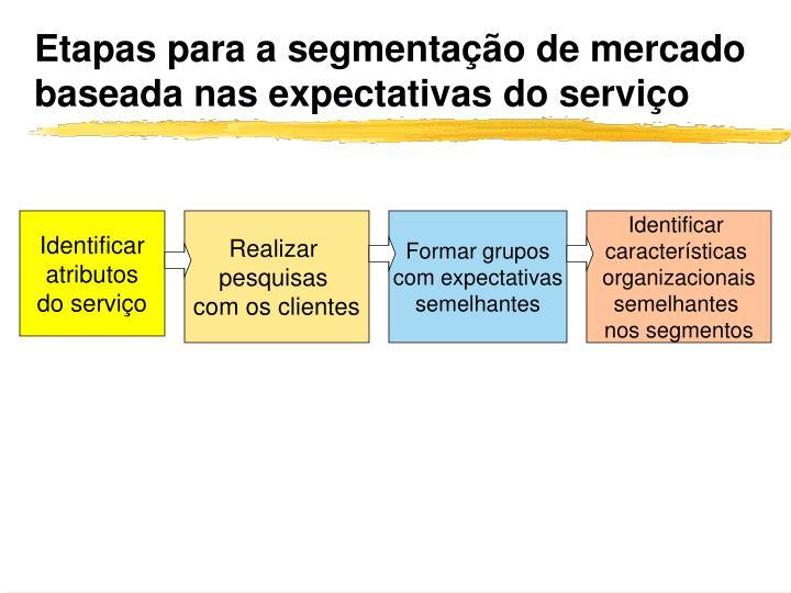 Etapas para a segmentação de mercado baseada nas expectativas do serviço