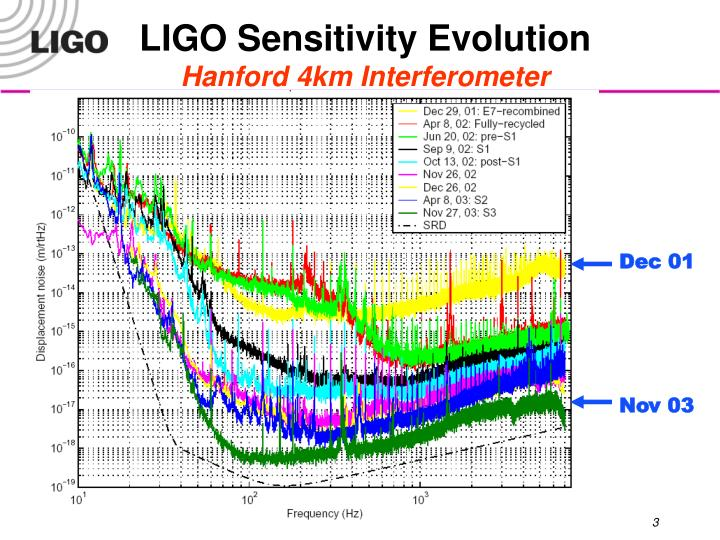 LIGO Sensitivity Evolution