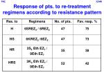 response of pts to re treatment regimens according to resistance pattern