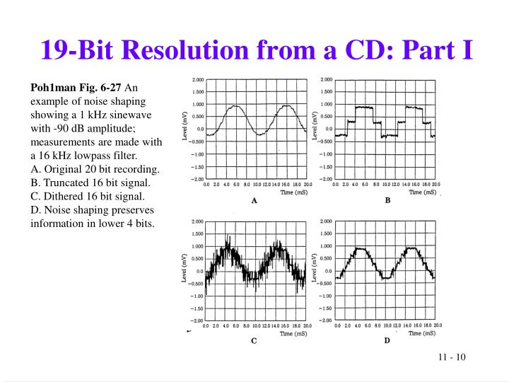 19-Bit Resolution from a CD: Part I