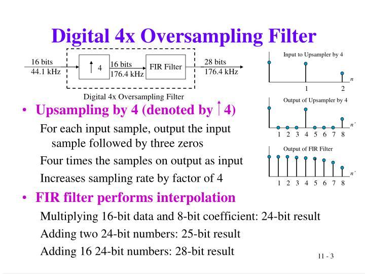 Digital 4x oversampling filter
