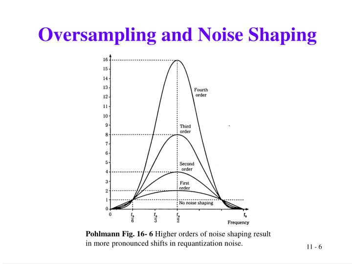 Oversampling and Noise Shaping