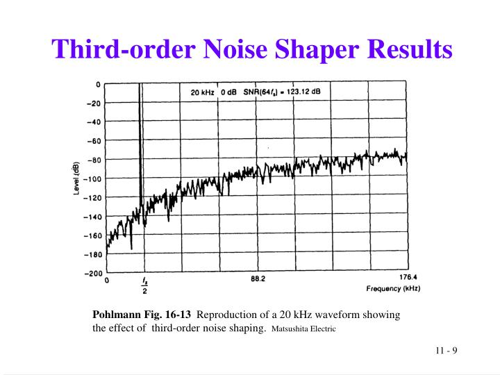 Third-order Noise Shaper Results