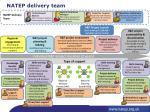natep delivery team