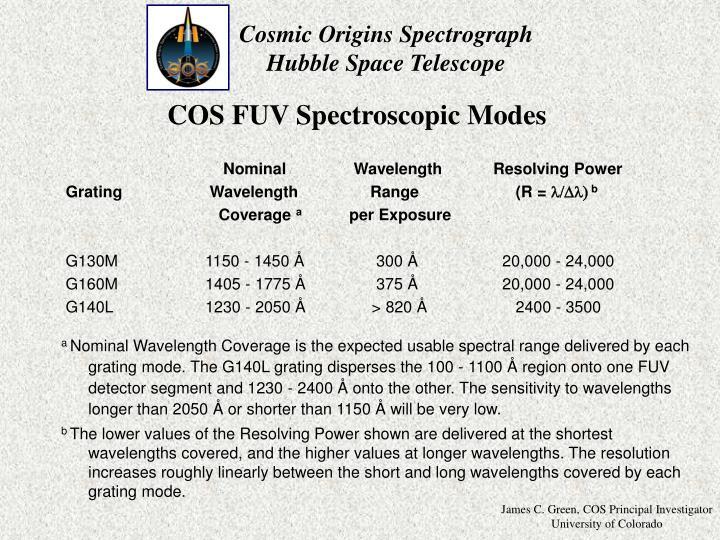 COS FUV Spectroscopic Modes
