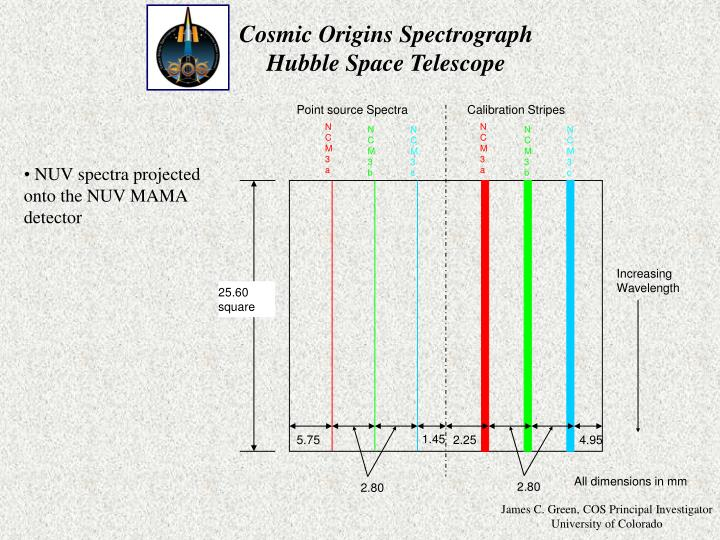 Point source Spectra