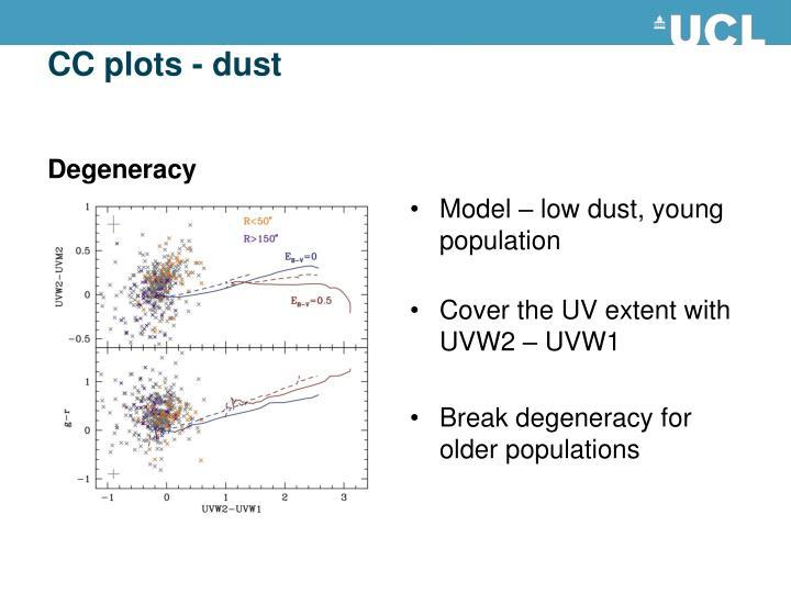 CC plots - dust