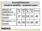 accomplishments student mobility academic years