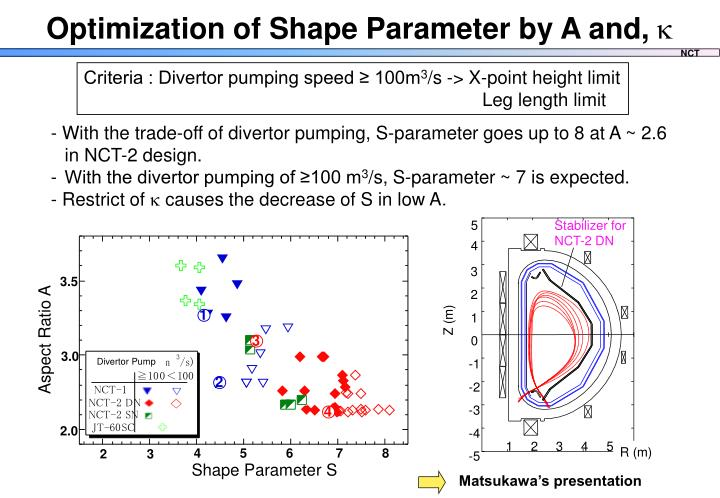 Optimization of Shape Parameter by A and,