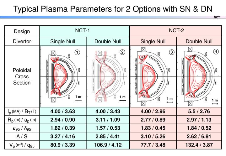 Typical Plasma Parameters for 2 Options with SN & DN