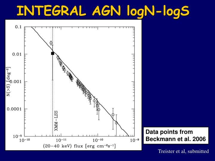 INTEGRAL AGN logN-logS