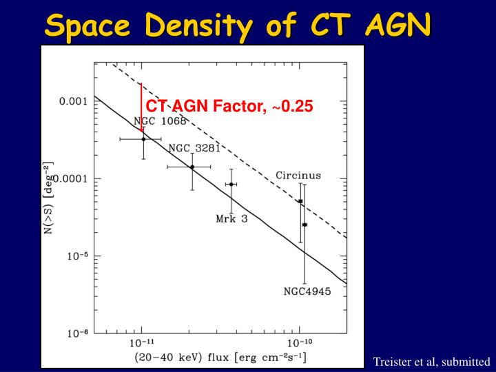 CT AGN Factor, ~0.25