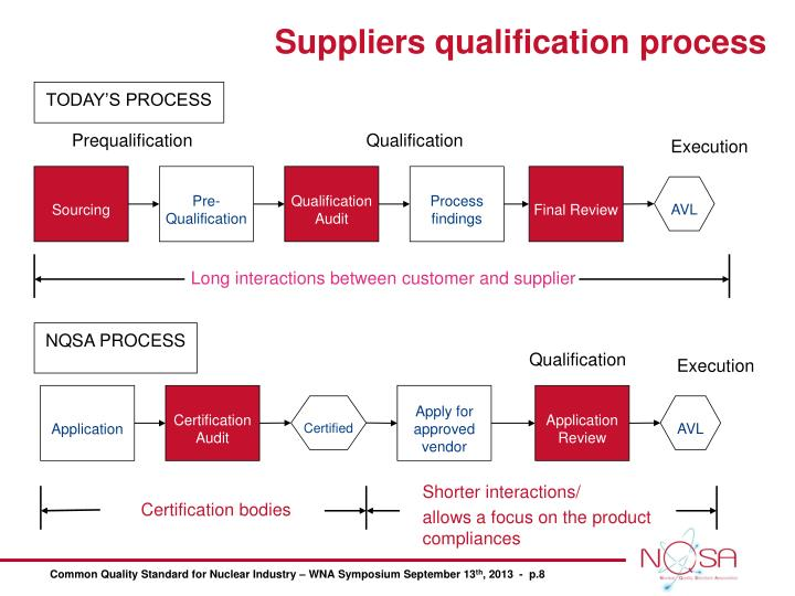 Suppliers qualification process