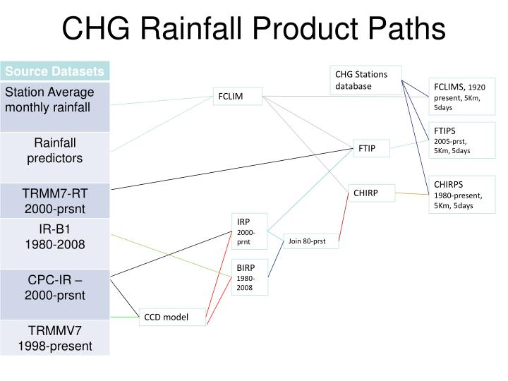 CHG Rainfall Product Paths