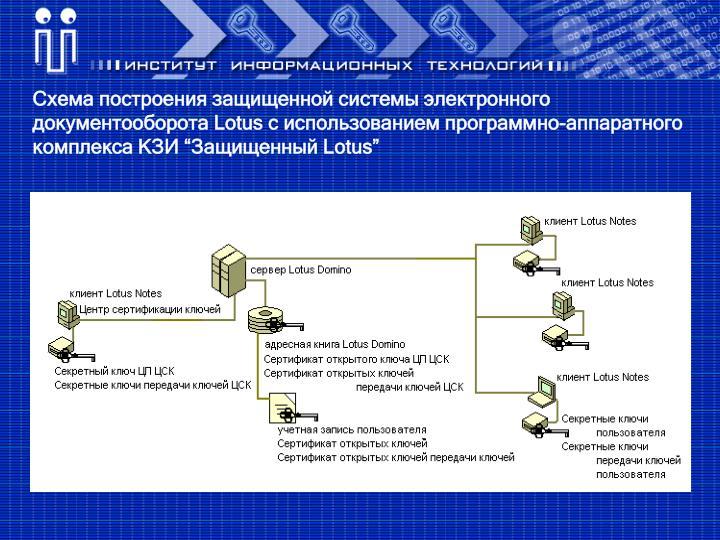 Схема построения защищенной системы электронного документооборота