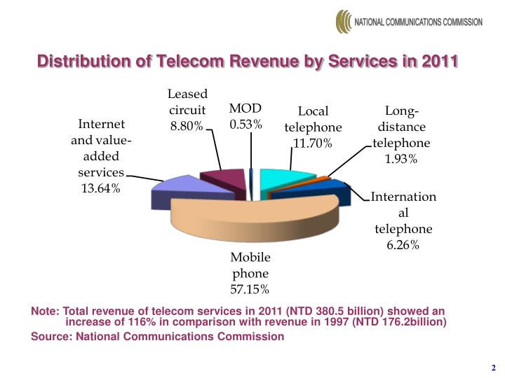 Distribution of telecom revenue by services in 2011