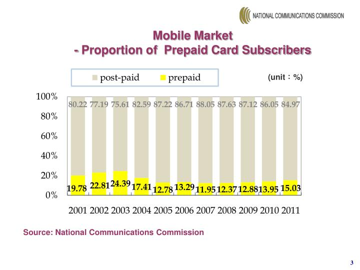 Mobile market proportion of prepaid card subscribers