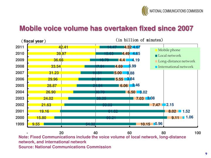 Mobile voice volume has overtaken fixed since 2007