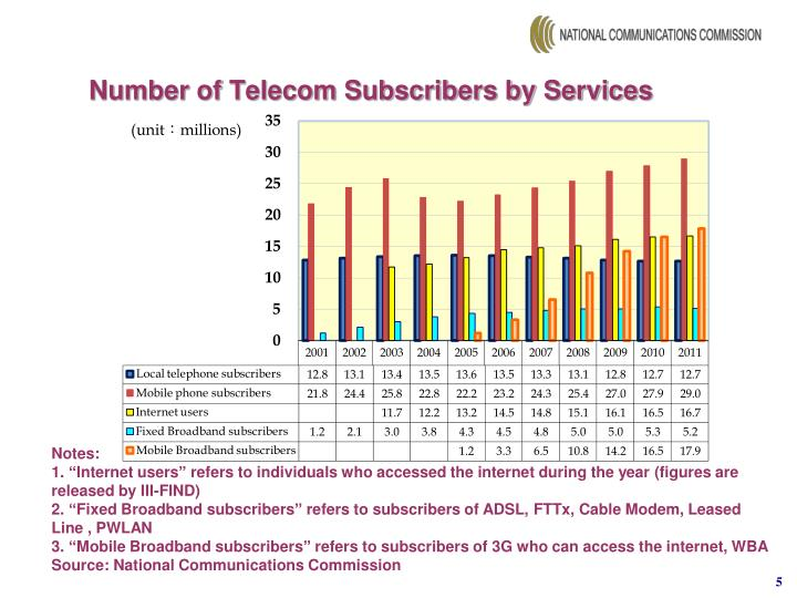 Number of Telecom Subscribers by Services