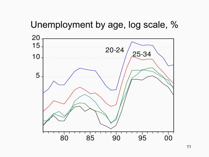 Unemployment by age, log scale, %