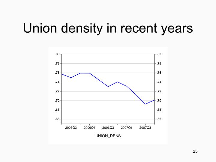 Union density in recent years