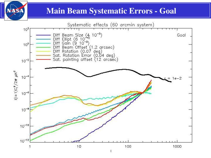 Main Beam Systematic Errors - Goal