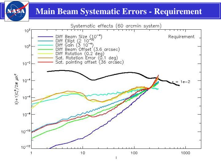 Main Beam Systematic Errors - Requirement