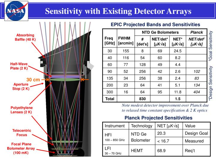 Sensitivity with Existing Detector Arrays