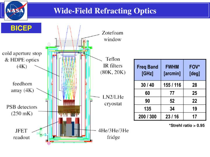 Wide-Field Refracting Optics