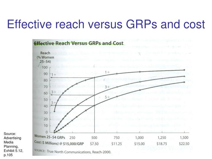 Effective reach versus GRPs and cost