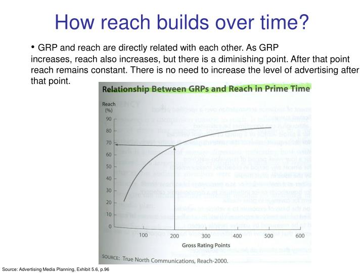 GRP and reach are directly related with each other. As GRP
