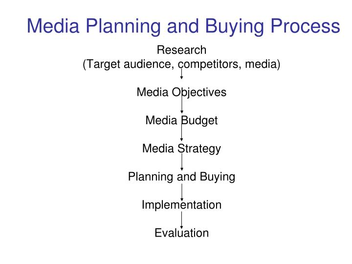Media Planning and Buying Process