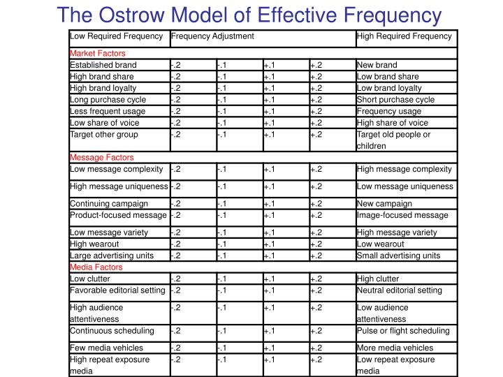 The Ostrow Model of Effective Frequency