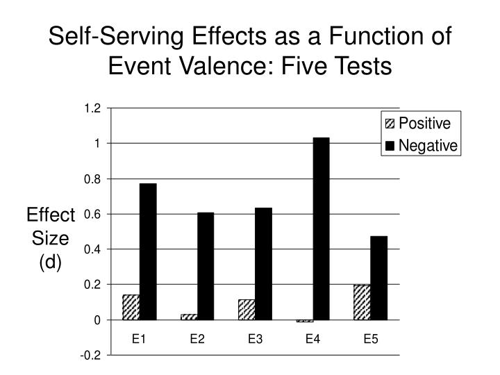 Self-Serving Effects as a Function of Event Valence: Five Tests